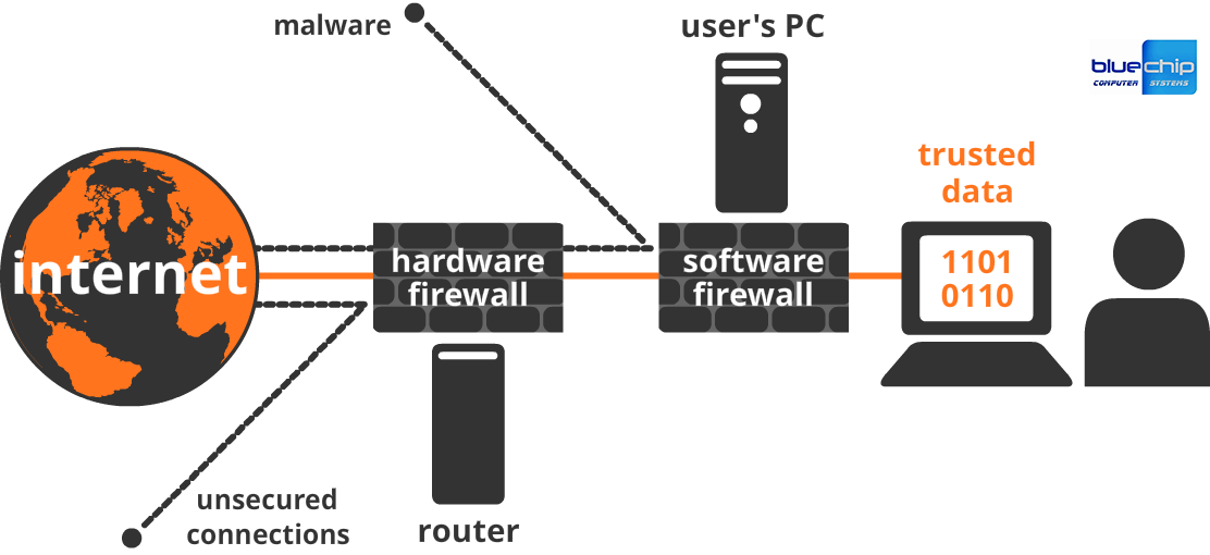 1 Hardware Firewall Network Diagram Manual Guide