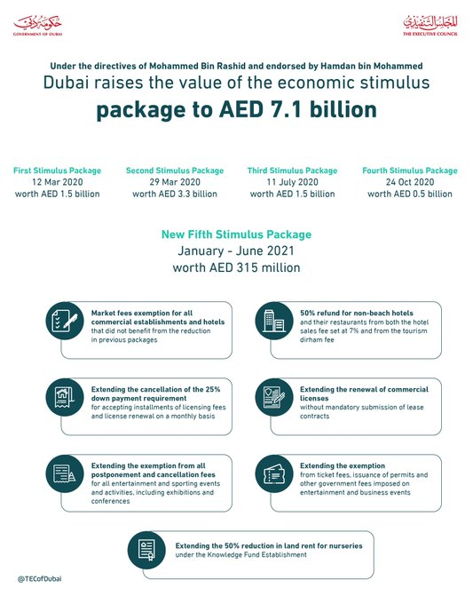 Dubai announces new Dh315 mn economic stimulus package